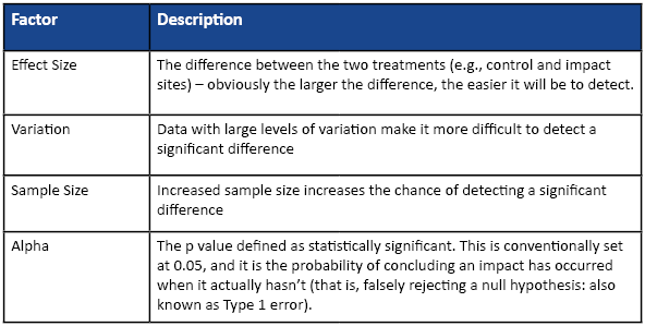 Table 1 Factors affecting statistical power